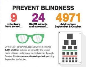 prevent-blindness